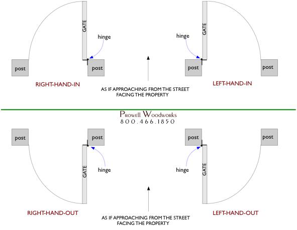 Swing direction diagram for wood garden gates