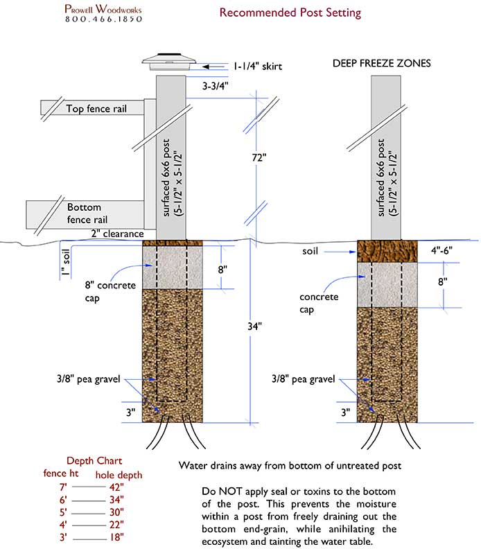 diagram for setting fence posts properly