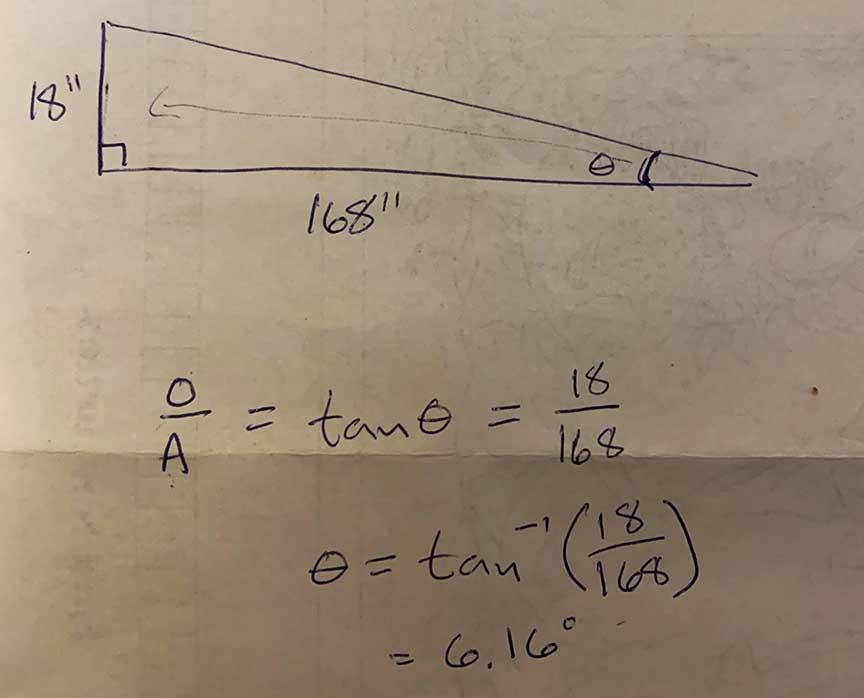 sloped formula